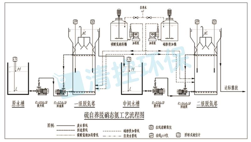 昆山某科技公司OLED废水-总氮处理
